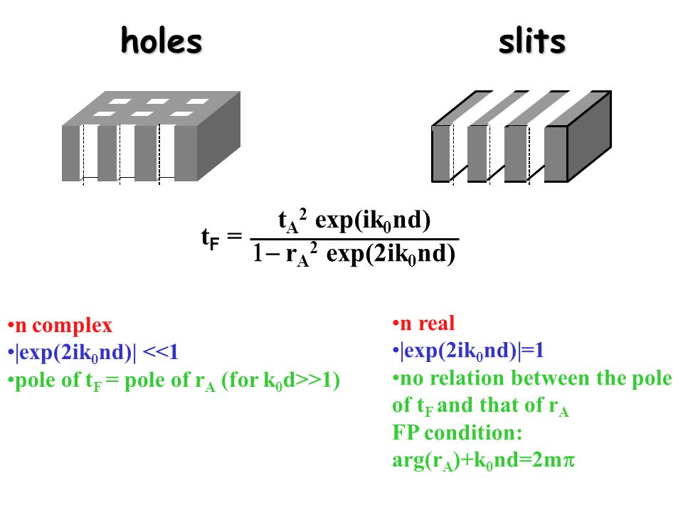 holes slits tA2 exp(ik0nd) tF = 1- rA2 exp(2ik0nd) n complex n real