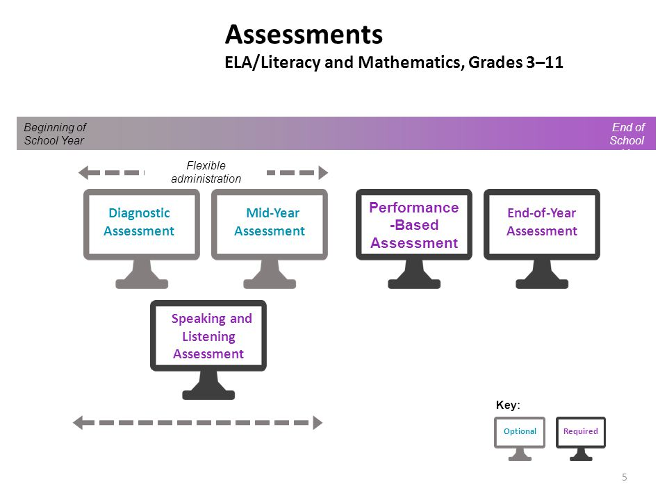 Assessments ELA/Literacy and Mathematics, Grades 3–11