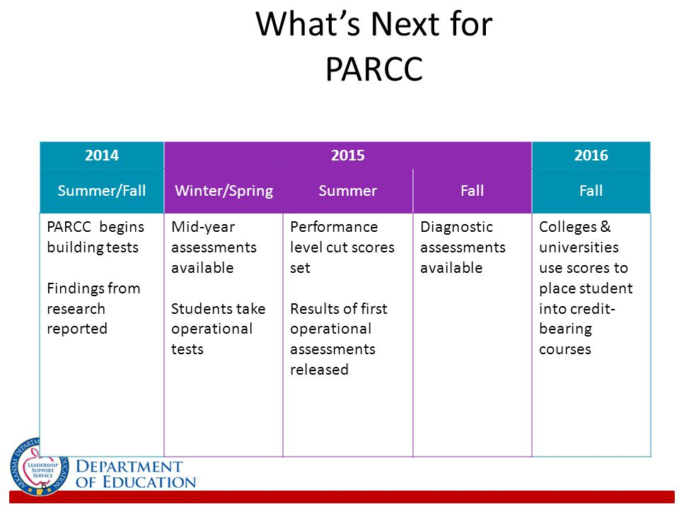 What's Next for PARCC 2014 2015 2016 Summer/Fall Winter/Spring Summer