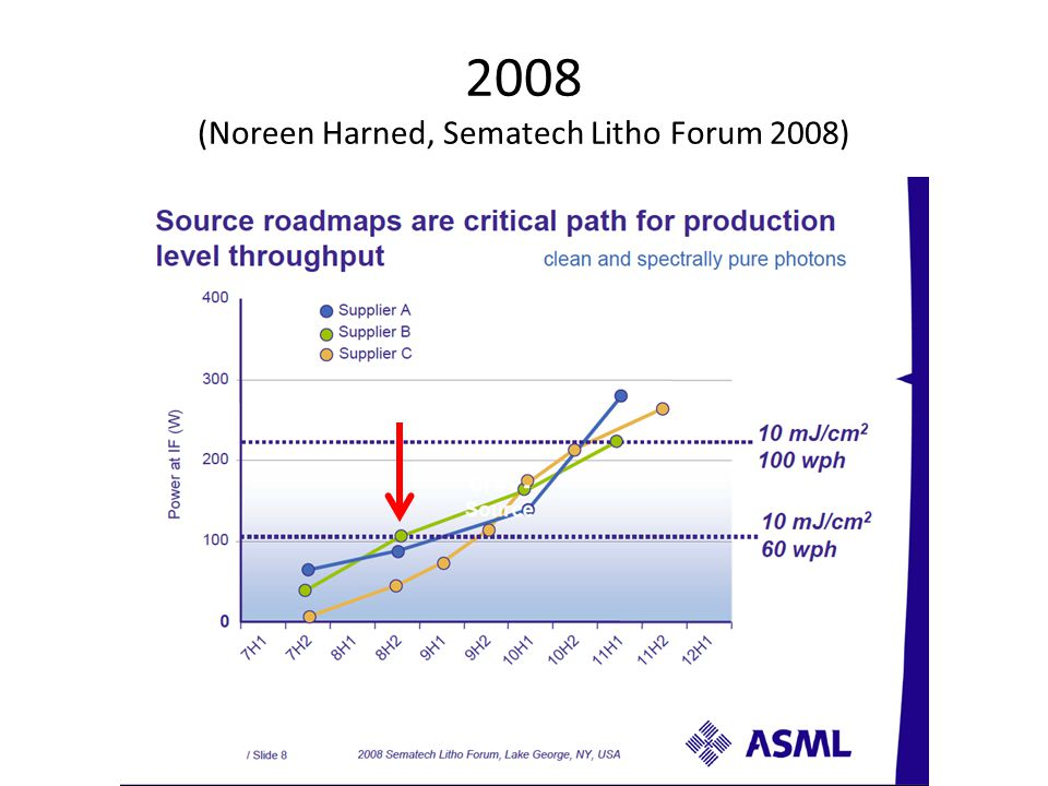 2008 (Noreen Harned, Sematech Litho Forum 2008)