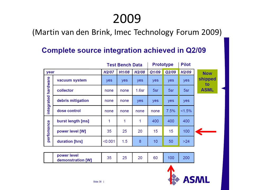2009 (Martin van den Brink, Imec Technology Forum 2009)