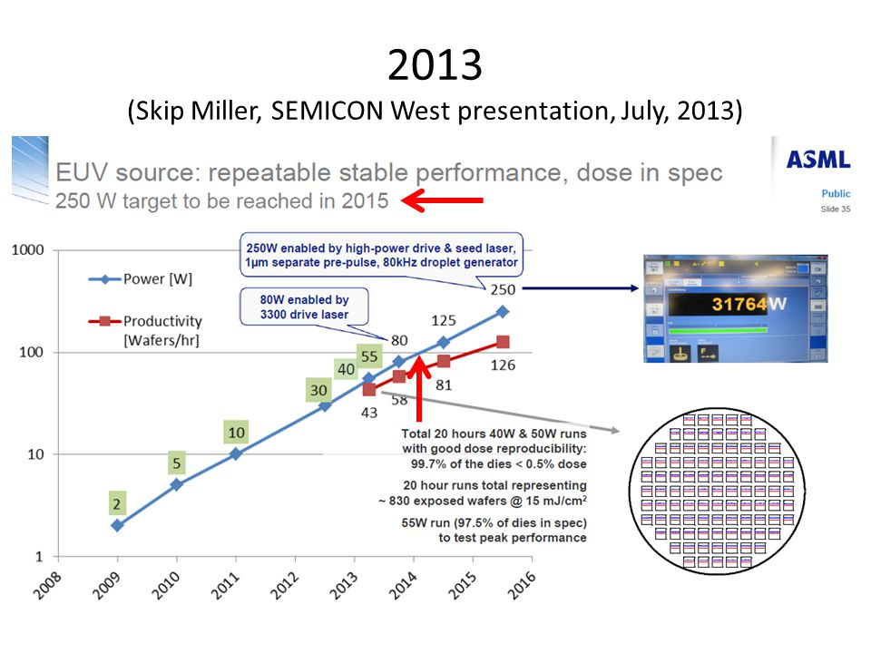 2013 (Skip Miller, SEMICON West presentation, July, 2013)