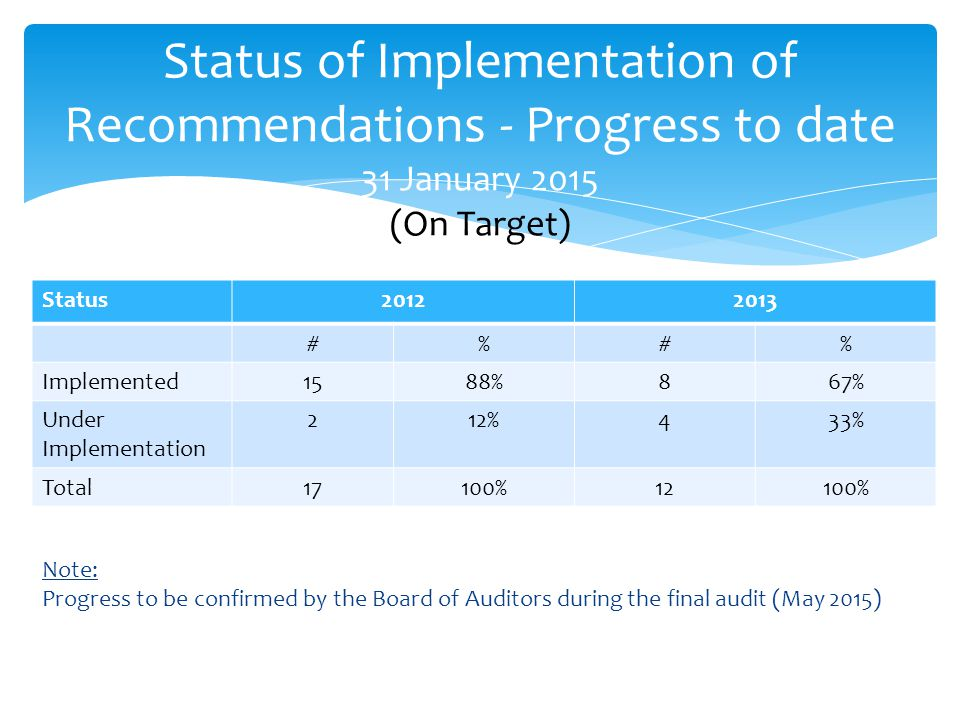 Status of Implementation of Recommendations - Progress to date 31 January 2015 (On Target)