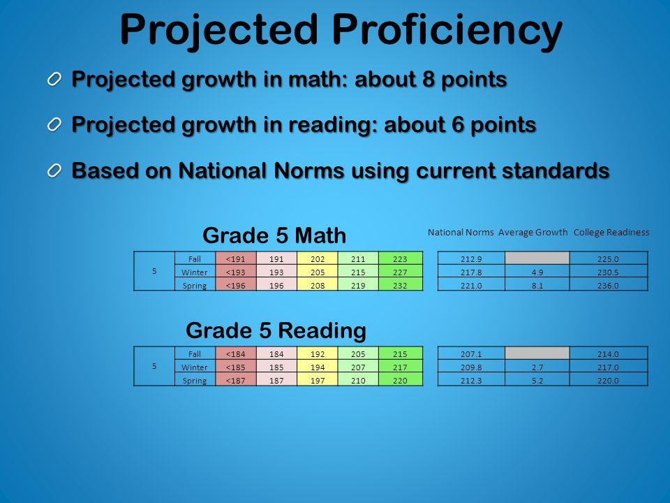 Projected Proficiency