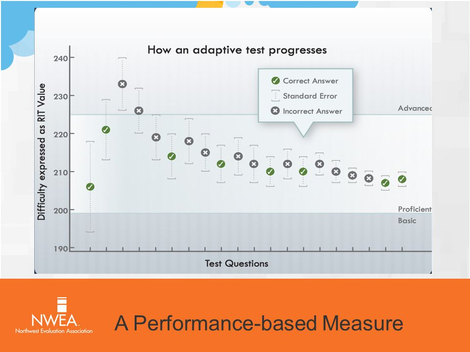 A Performance-based Measure