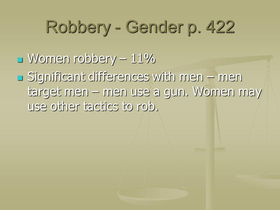 Robbery - Gender p. 422 Women robbery – 11%