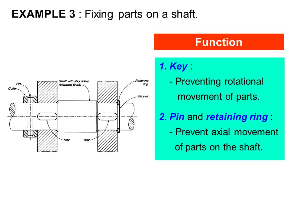 EXAMPLE 3 : Fixing parts on a shaft.