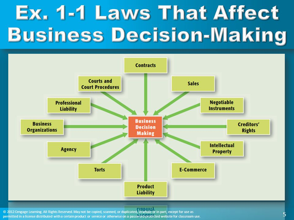Ex. 1-1 Laws That Affect Business Decision-Making