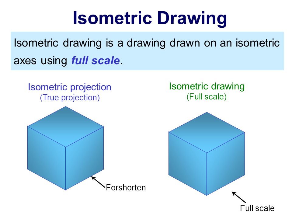 Isometric Drawing Isometric drawing is a drawing drawn on an isometric axes using full scale. Isometric projection.