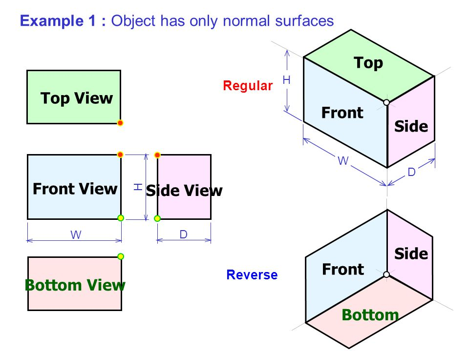 Example 1 : Object has only normal surfaces