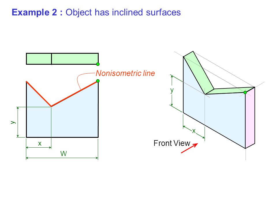 Example 2 : Object has inclined surfaces