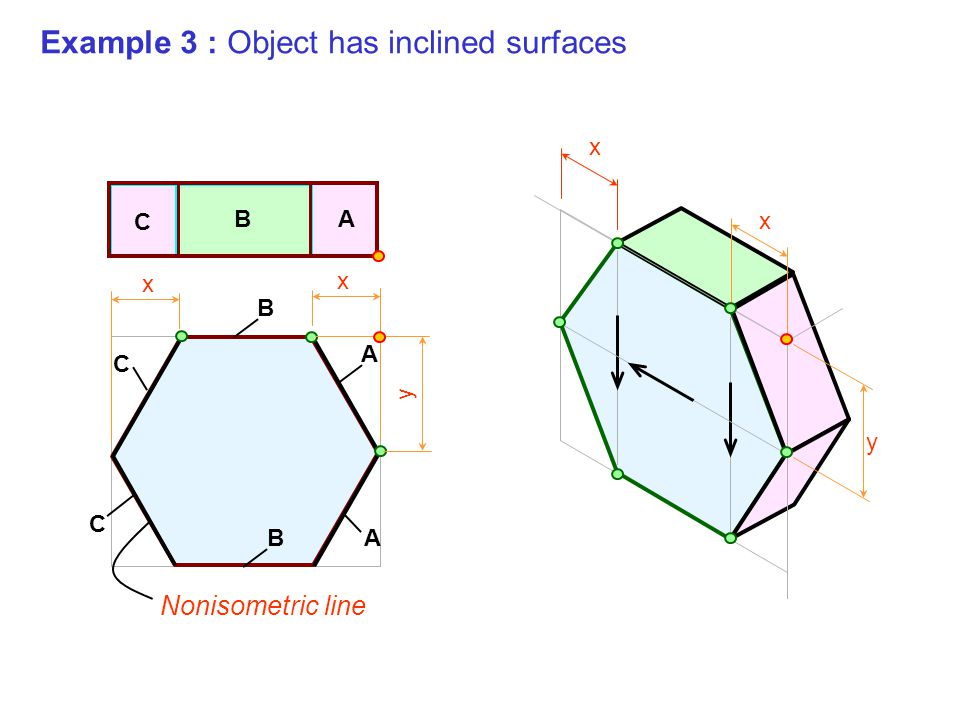 Example 3 : Object has inclined surfaces