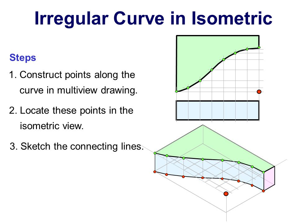 Irregular Curve in Isometric