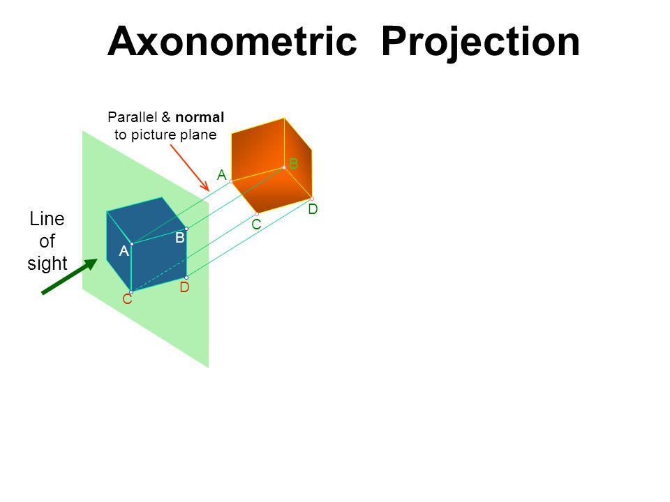 Axonometric Projection