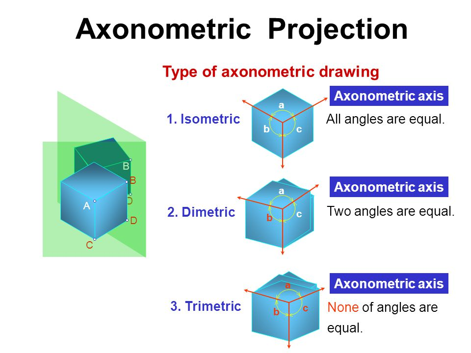 Axonometric Projection Type of axonometric drawing