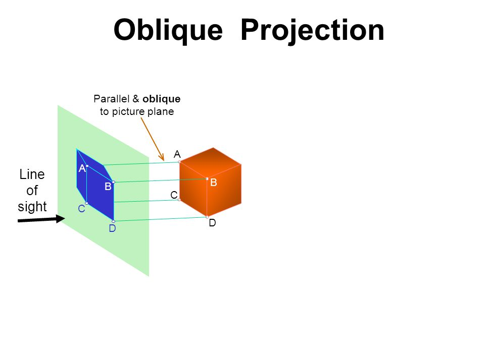 Oblique Projection Line of sight Parallel & oblique to picture plane A