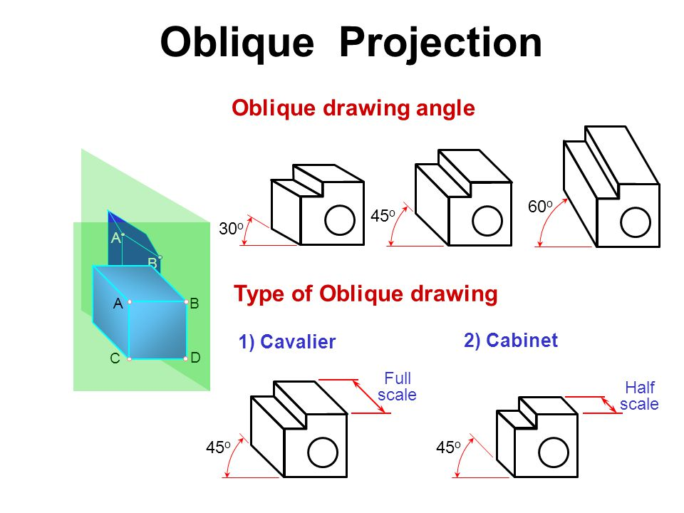 Type of Oblique drawing