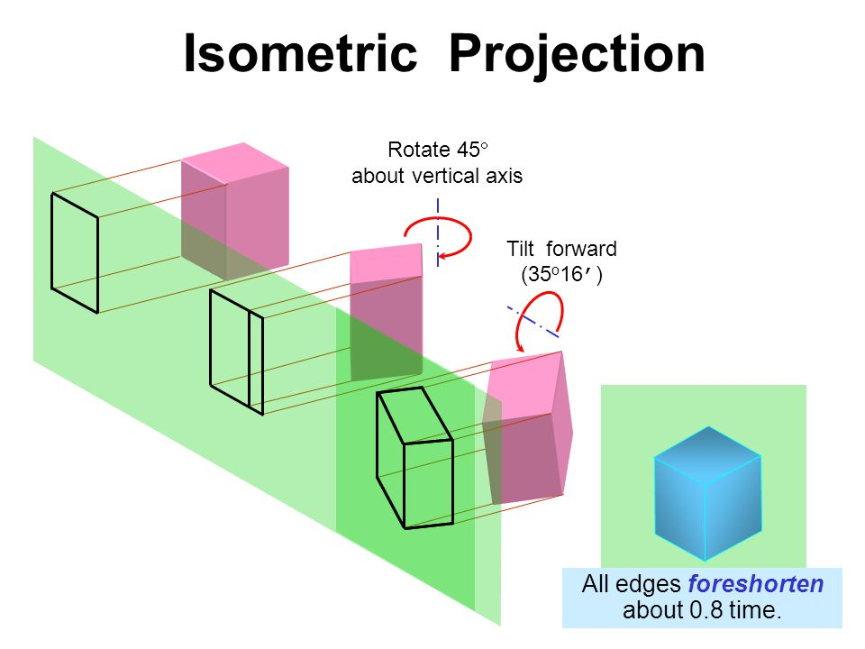 Isometric Projection All edges foreshorten about 0.8 time. Rotate 45