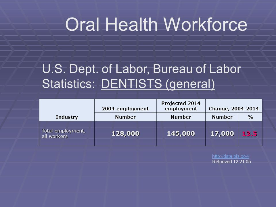 Oral Health Workforce U.S. Dept. of Labor, Bureau of Labor Statistics: DENTISTS (general) Industry.