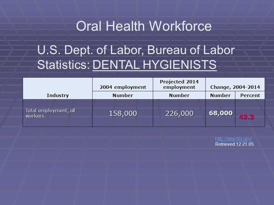 Oral Health Workforce U.S. Dept. of Labor, Bureau of Labor Statistics: DENTAL HYGIENISTS. Industry.