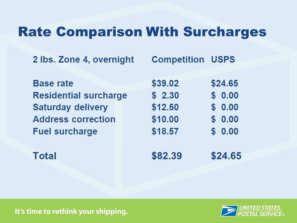 Rate Comparison With Surcharges