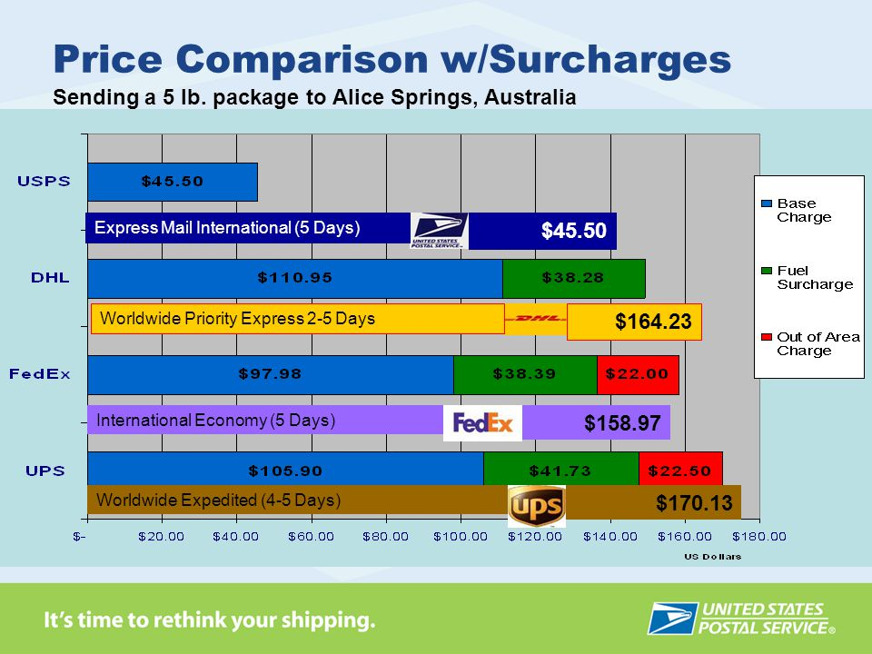 Price Comparison w/Surcharges Sending a 5 lb