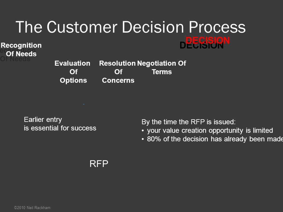 The Customer Decision Process