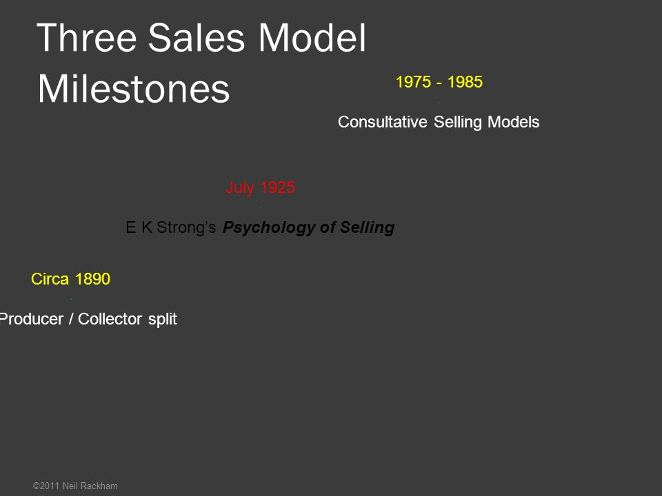 Three Sales Model Milestones