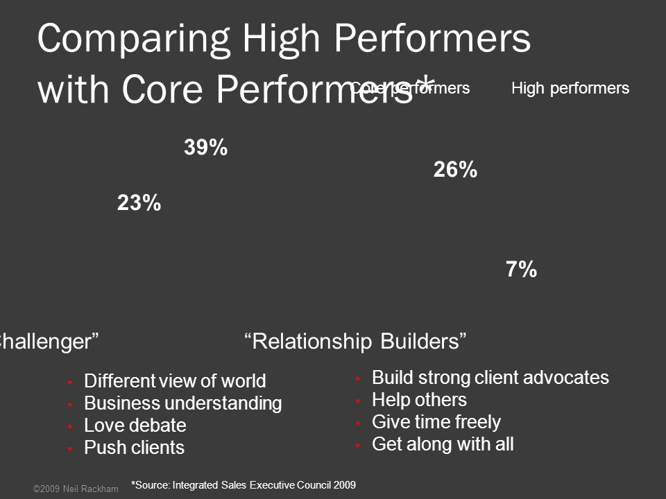 Comparing High Performers with Core Performers*