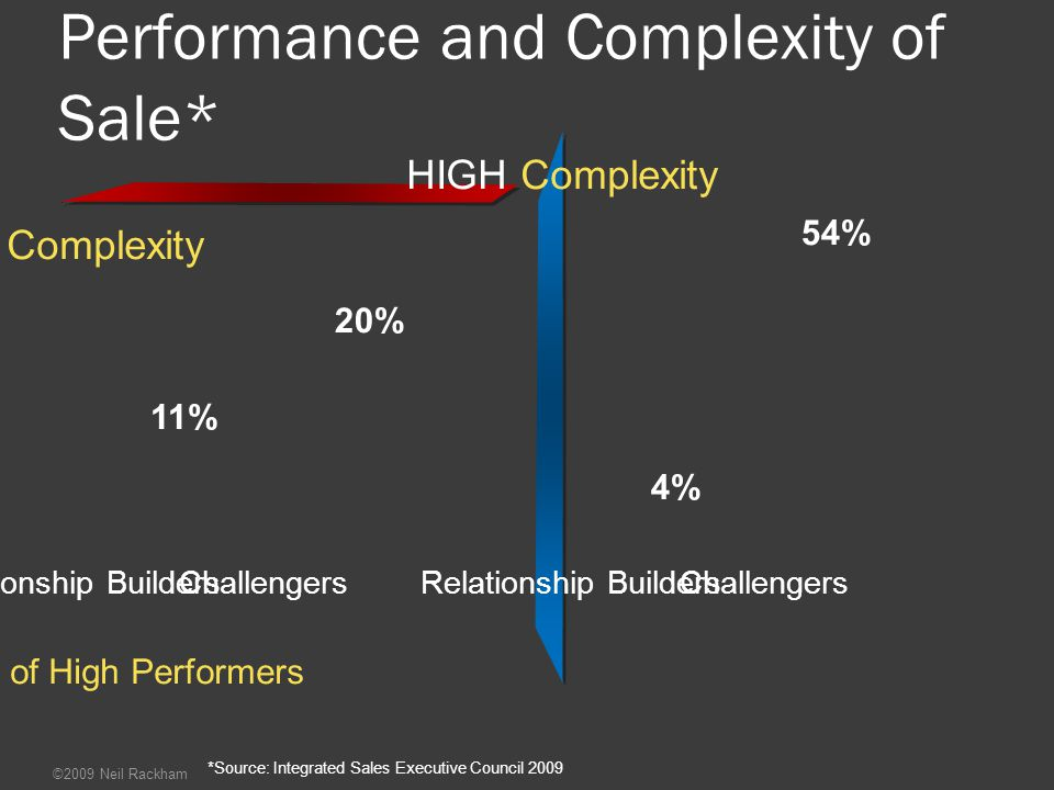Performance and Complexity of Sale*
