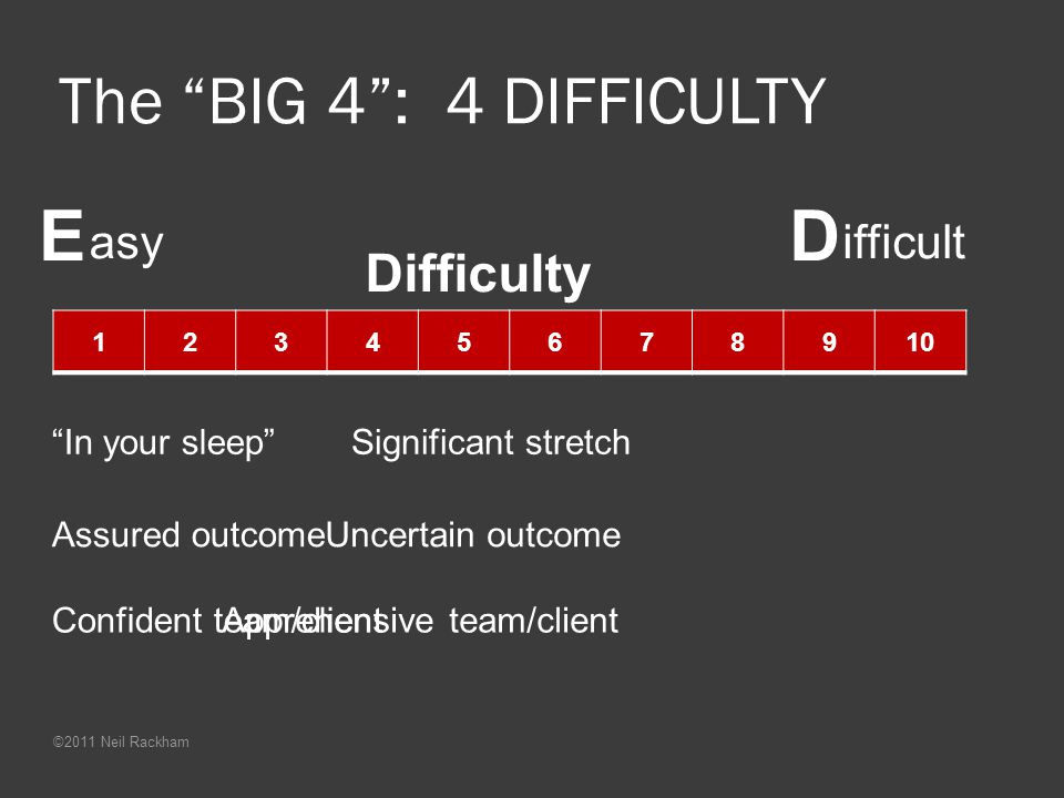 E D The BIG 4 : 4 DIFFICULTY Difficulty asy ifficult In your sleep
