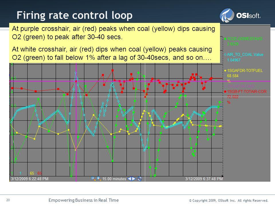Firing rate control loop