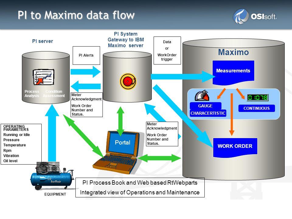 PI System Gateway to IBM Maximo server
