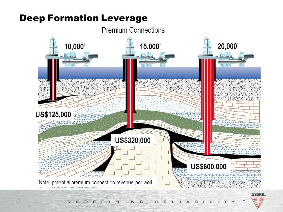 Deep Formation Leverage