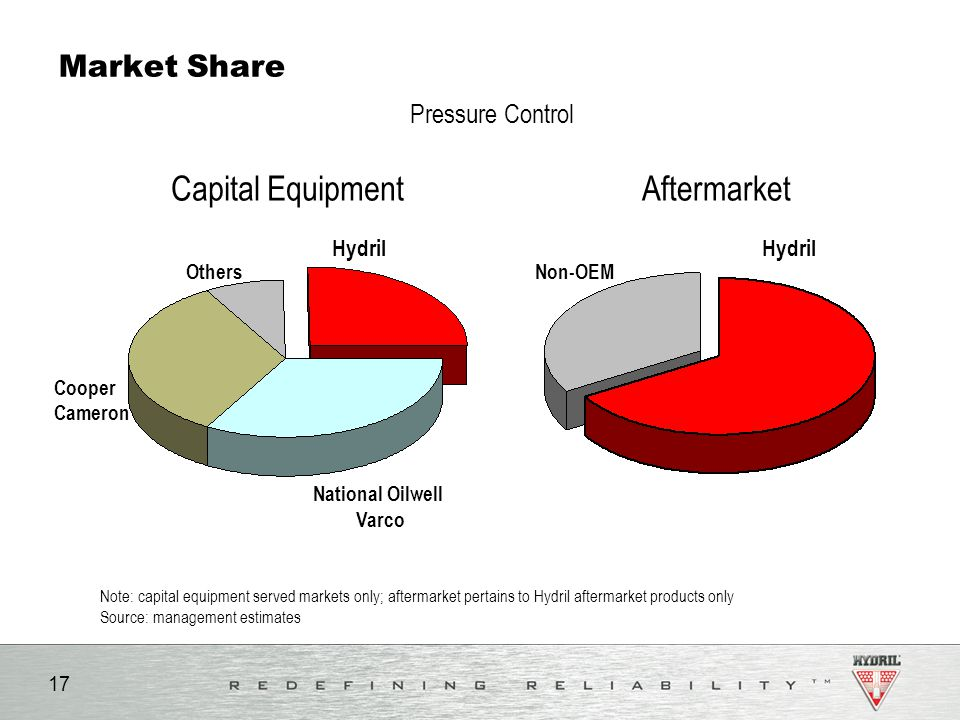 Capital Equipment Aftermarket Market Share Pressure Control Hydril