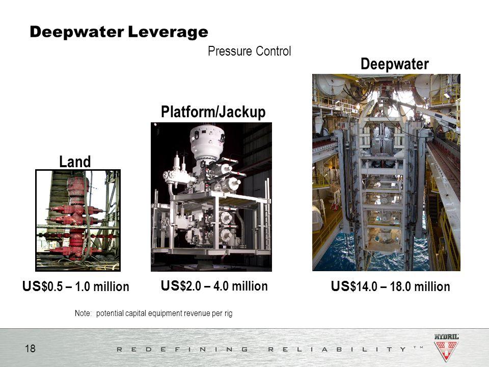 Note: potential capital equipment revenue per rig