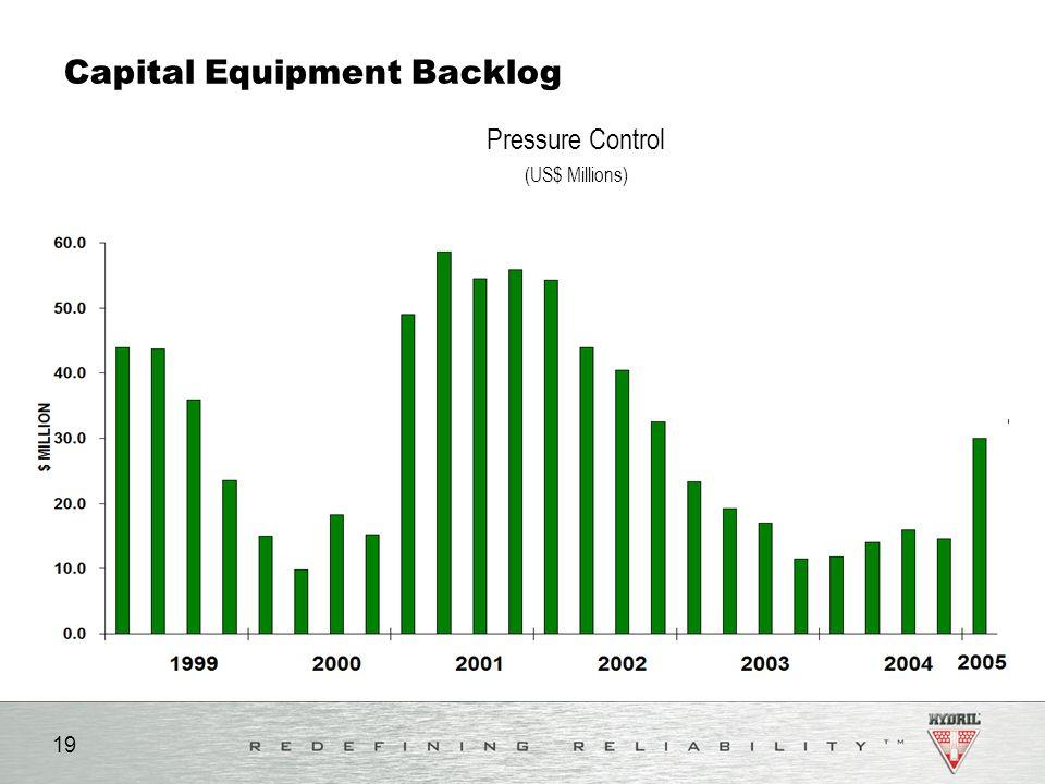 Capital Equipment Backlog