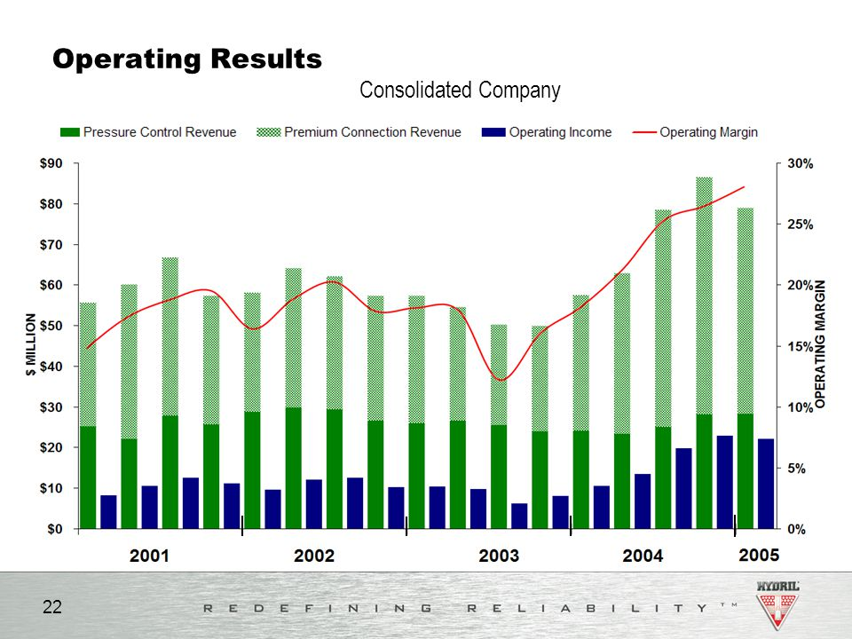 Operating Results Consolidated Company Notes: