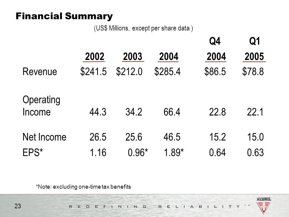 (US$ Millions, except per share data )