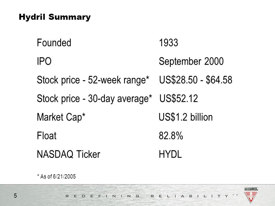 Stock price - 52-week range* US$28.50 - $64.58