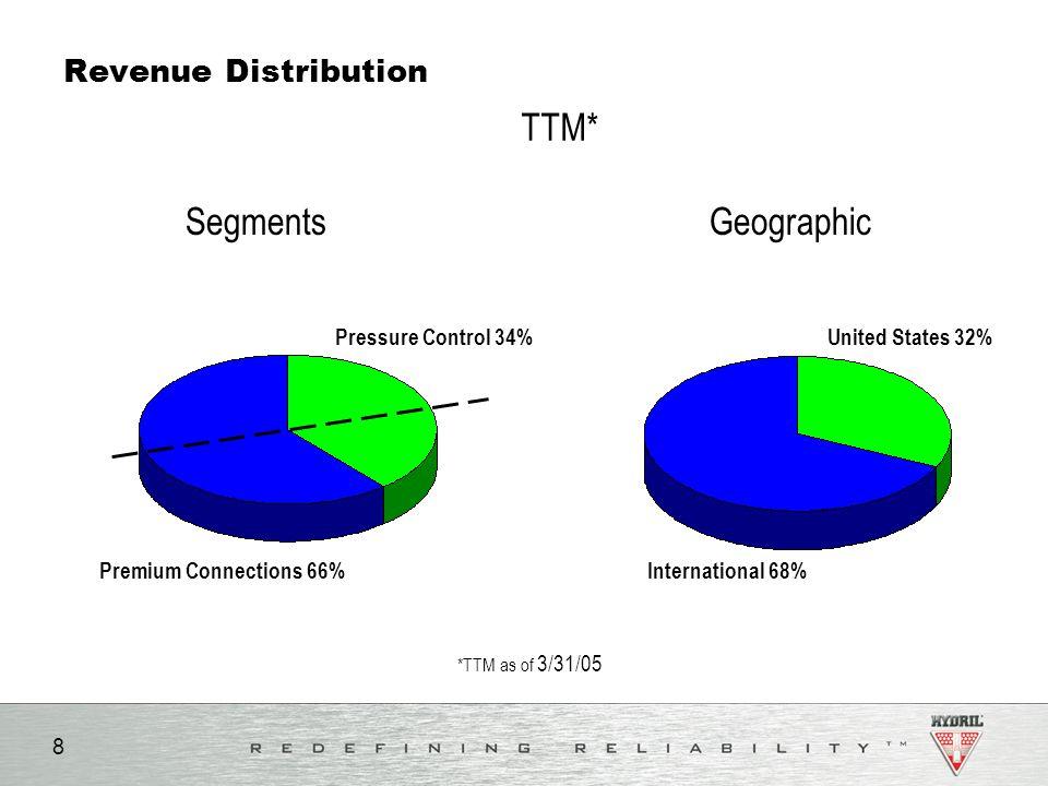 TTM* Segments Geographic Revenue Distribution Pressure Control 34%