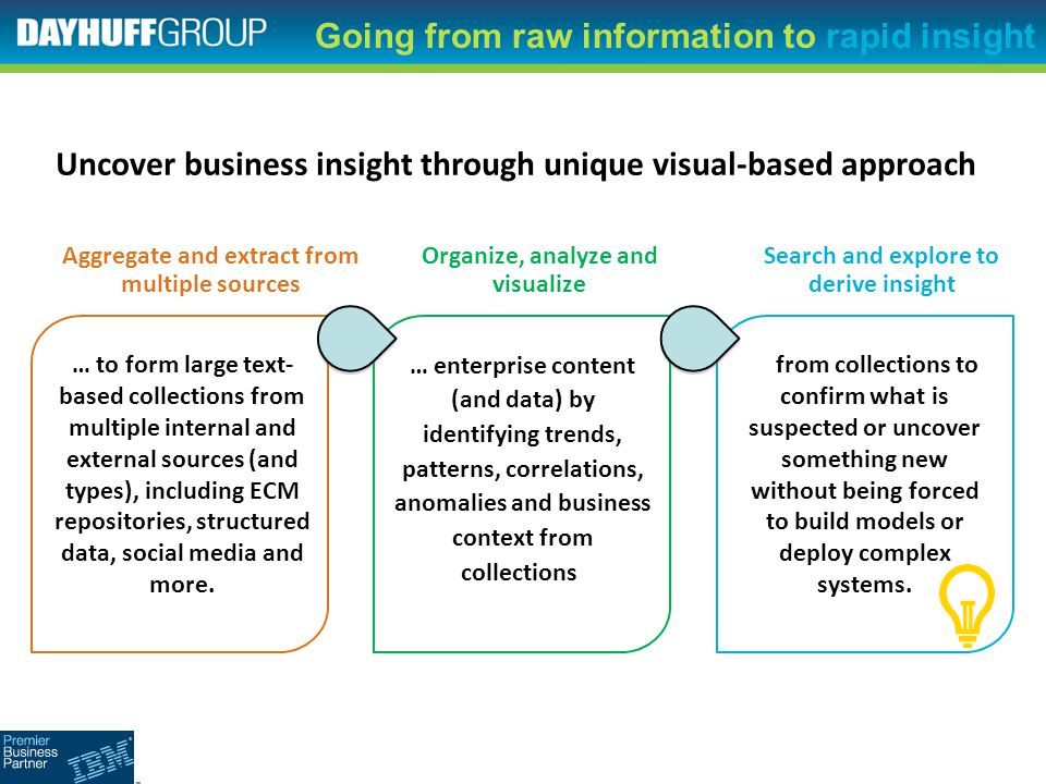 Going from raw information to rapid insight