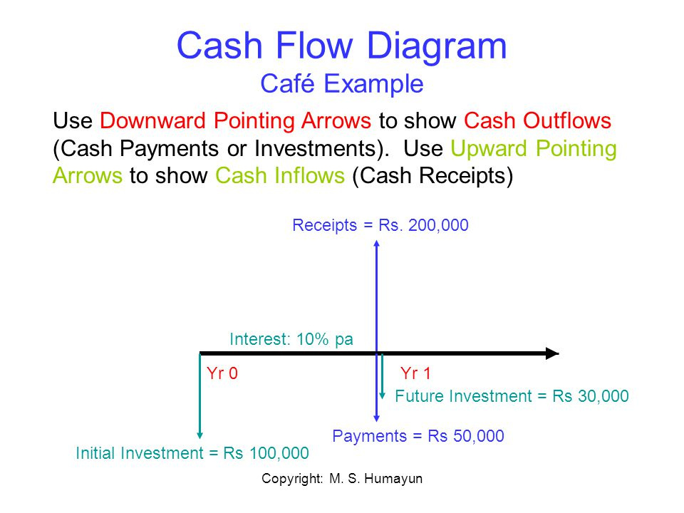 Cash Flow Diagram Café Example