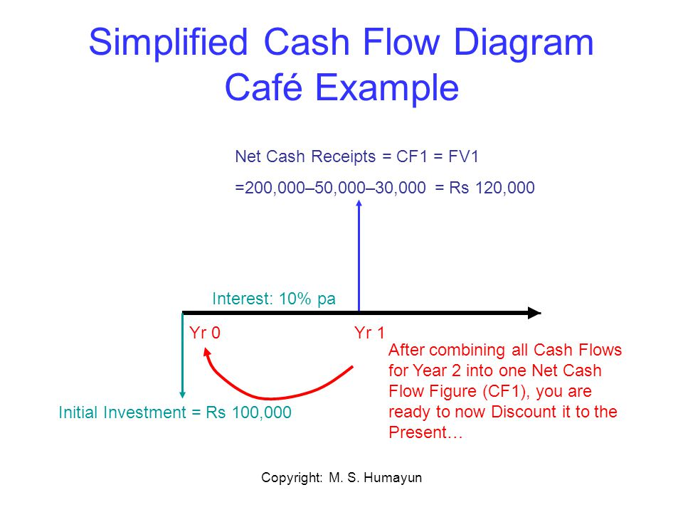 Simplified Cash Flow Diagram Café Example