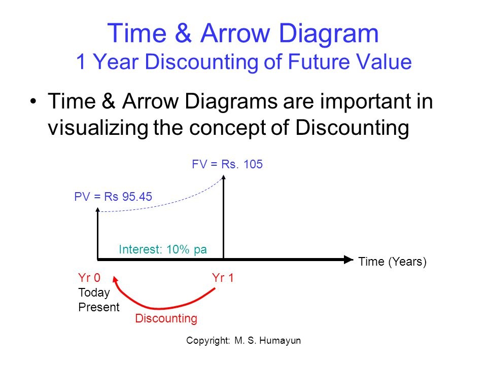 Time & Arrow Diagram 1 Year Discounting of Future Value