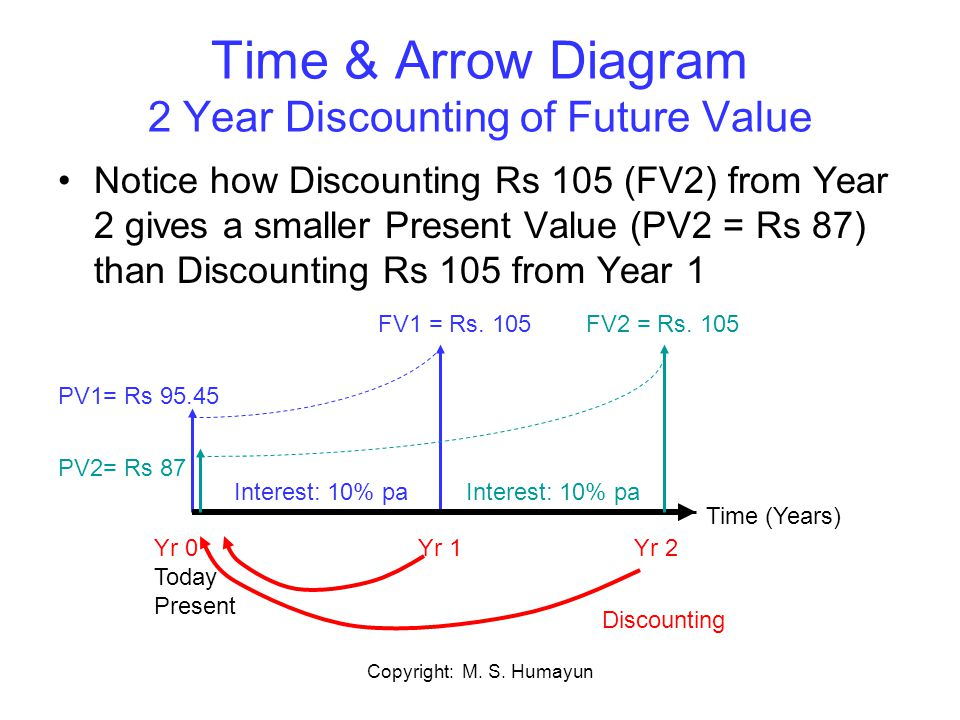 Time & Arrow Diagram 2 Year Discounting of Future Value