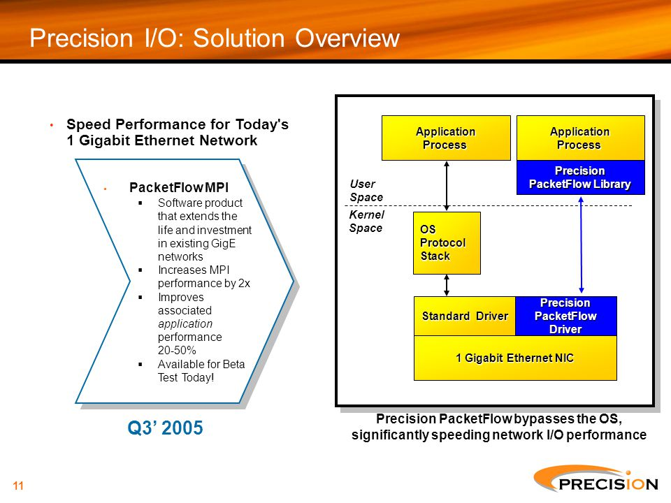 Precision I/O: Solution Overview