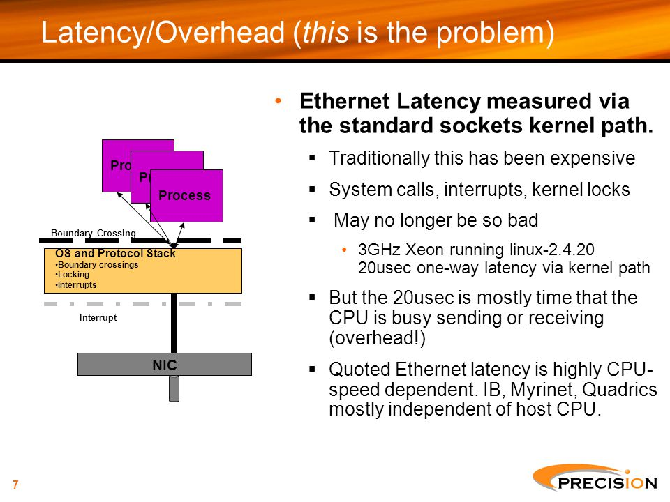 Latency/Overhead (this is the problem)