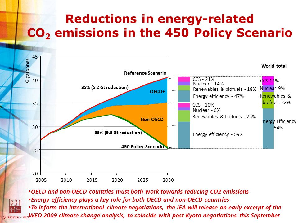 Reductions in energy-related CO2 emissions in the 450 Policy Scenario