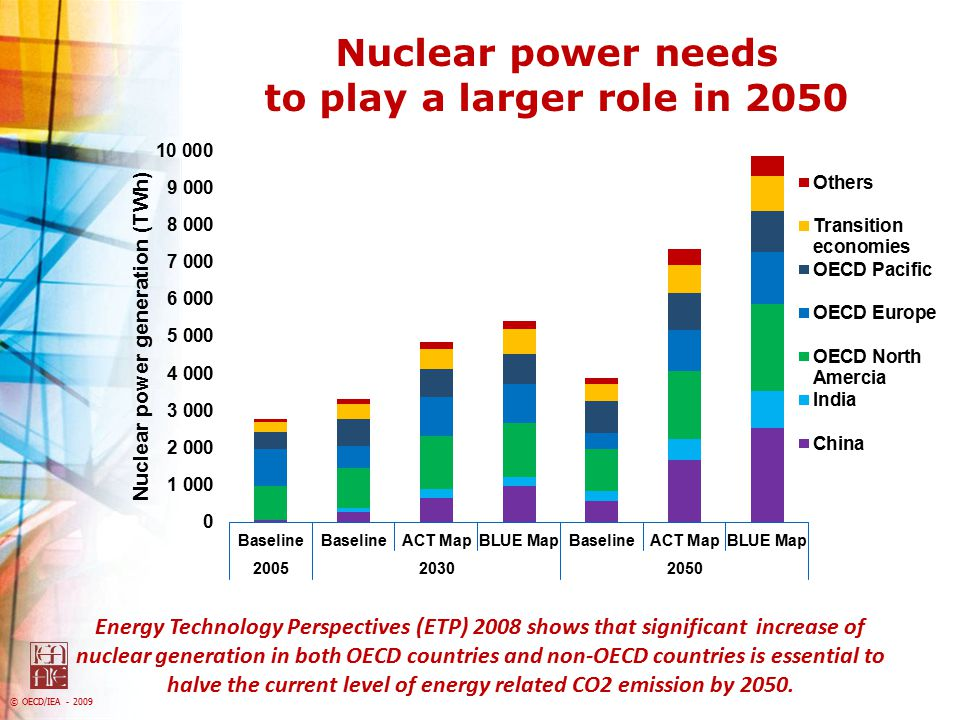 Nuclear power needs to play a larger role in 2050